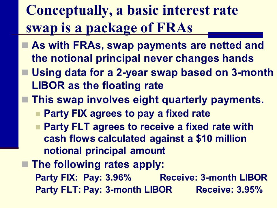 Conceptually, a basic interest rate swap is a package of FRAs