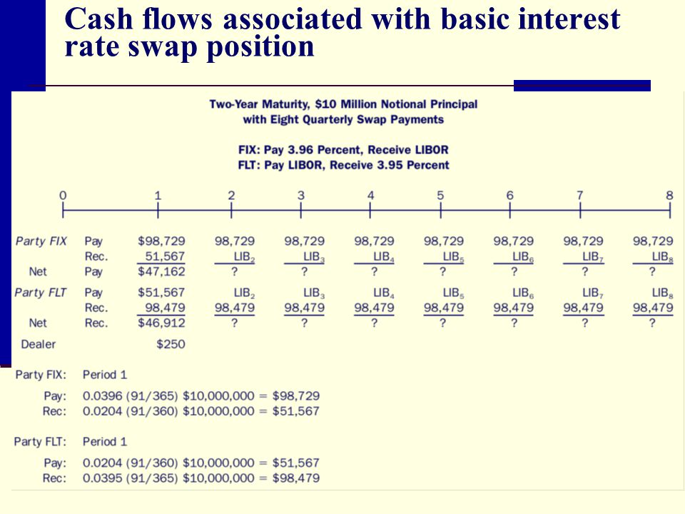Cash flows associated with basic interest rate swap position