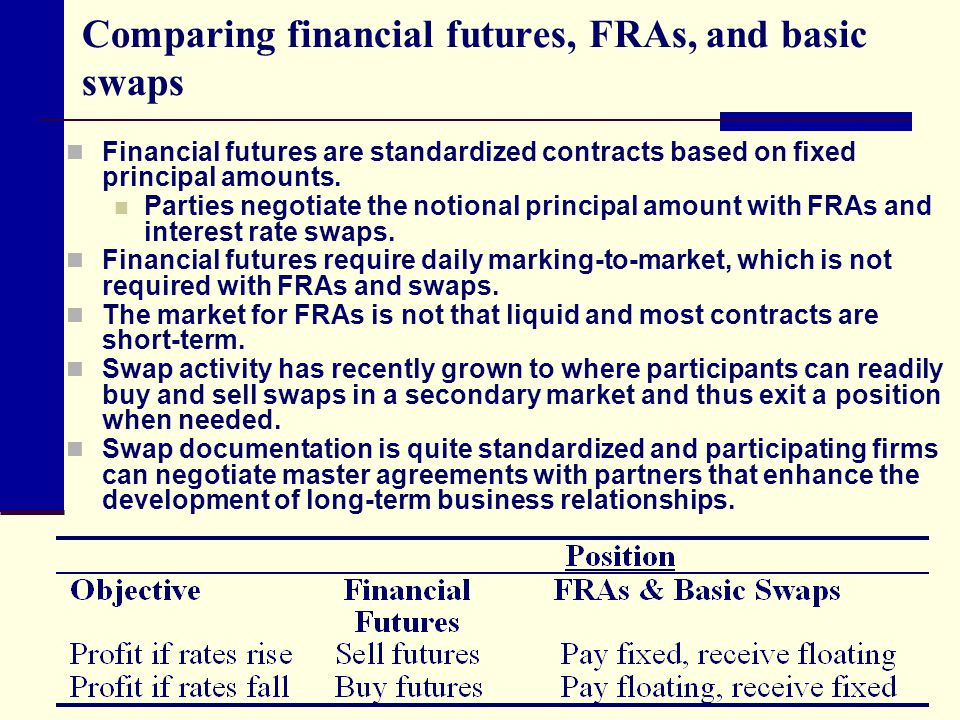 Comparing financial futures, FRAs, and basic swaps