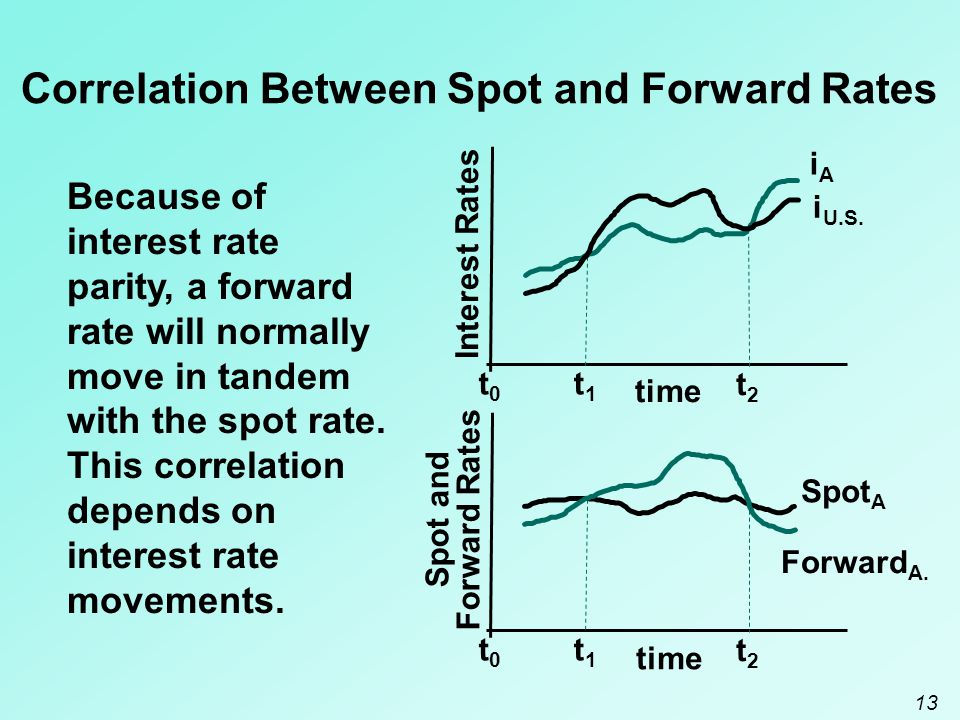 Correlation Between Spot and Forward Rates