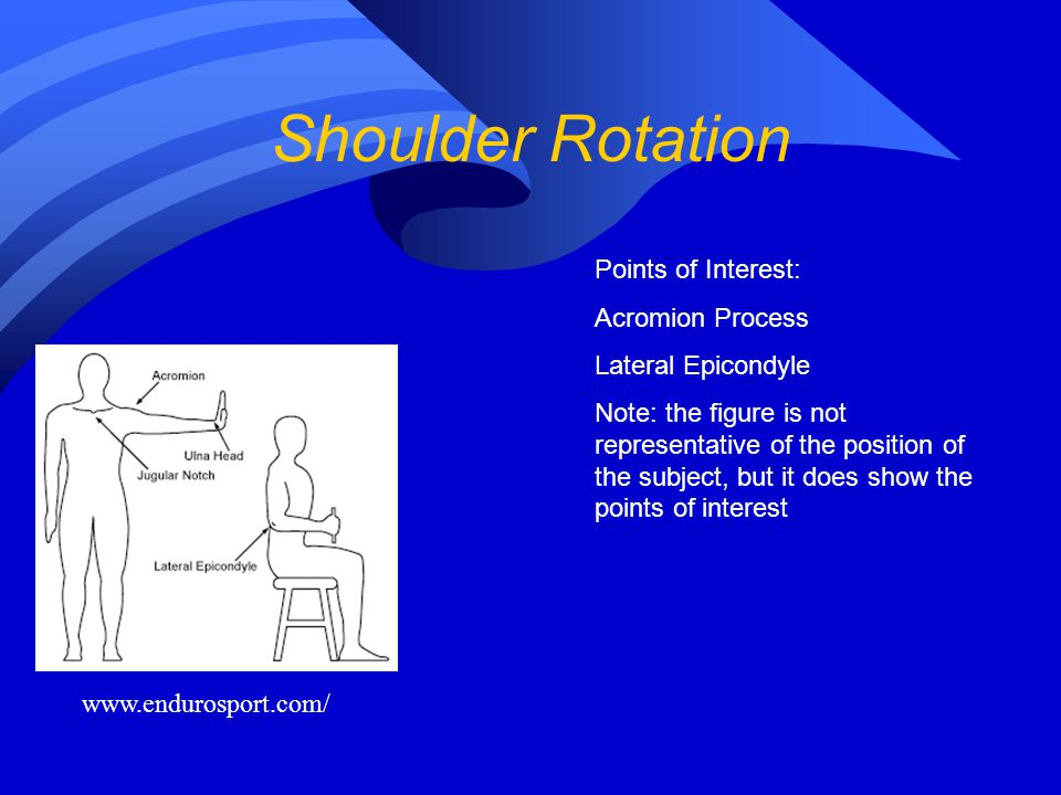 Shoulder Rotation Points of Interest: Acromion Process