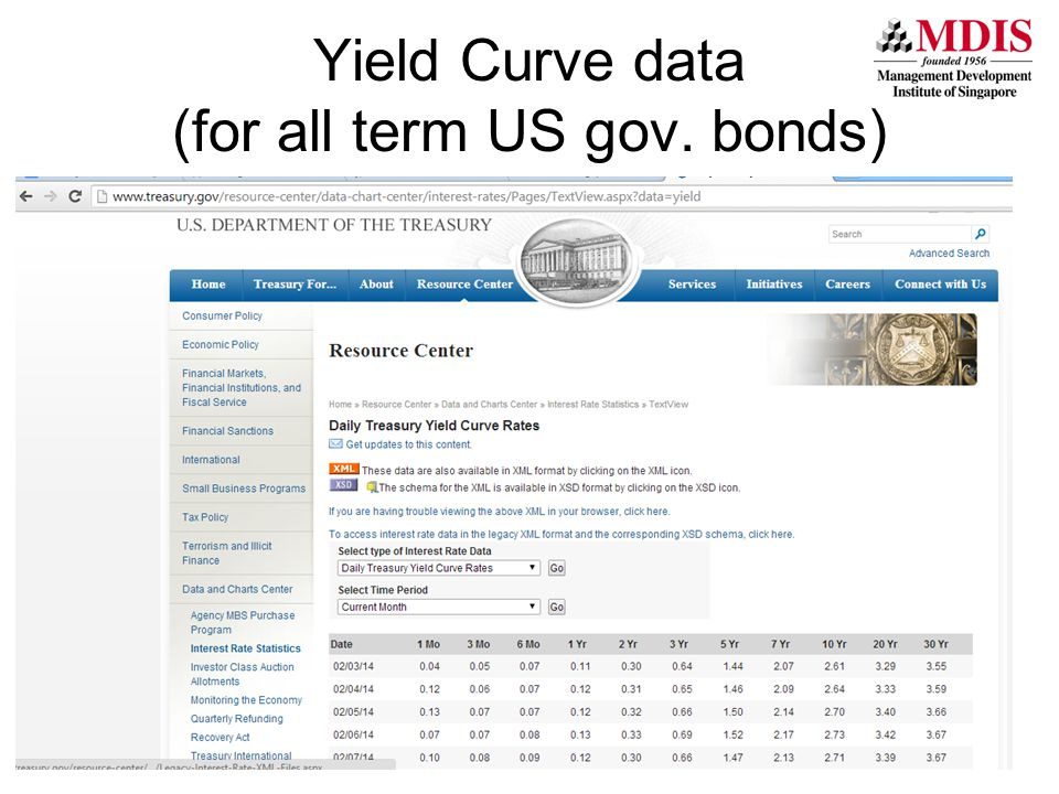 (for all term US gov. bonds)
