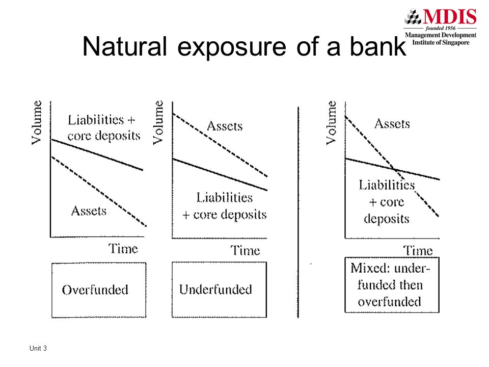 Natural exposure of a bank