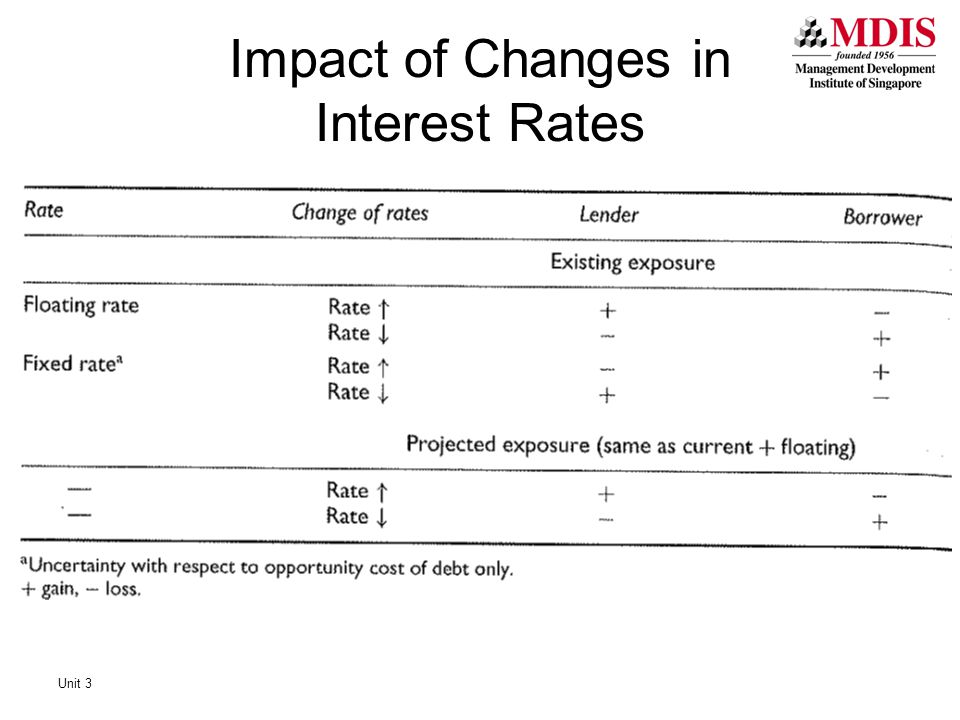 Impact of Changes in Interest Rates