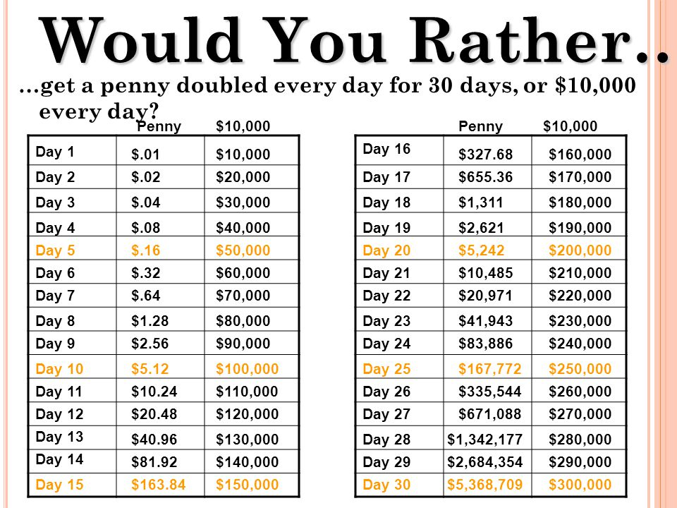 Would You Rather… …get a penny doubled every day for 30 days, or $10,000 every day Penny. $10,000.