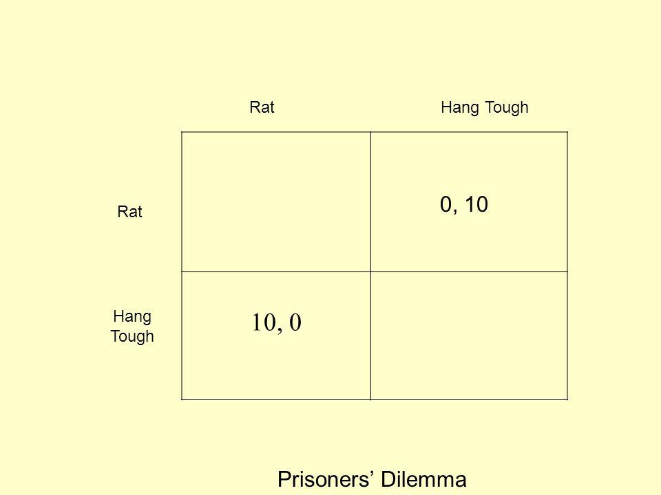 Rat Hang Tough 10, 0 0, 10 Rat Hang Tough Prisoners' Dilemma