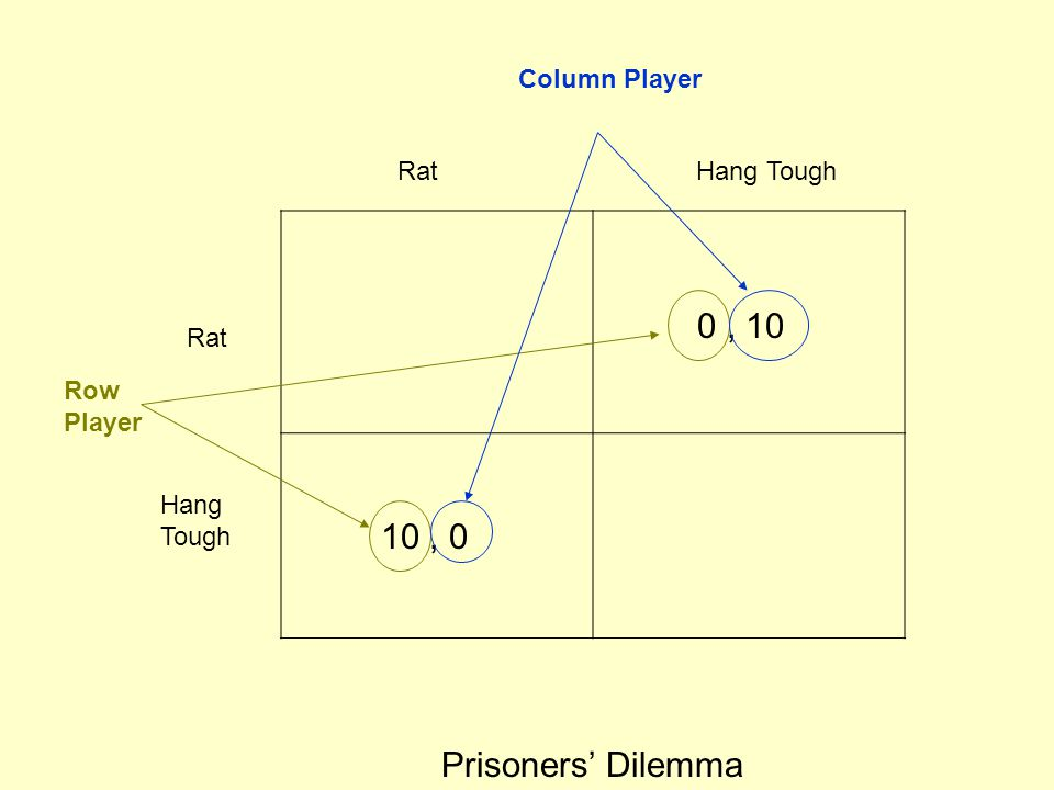 0 , 10 10 , 0 Prisoners' Dilemma Column Player Rat Hang Tough Rat Row