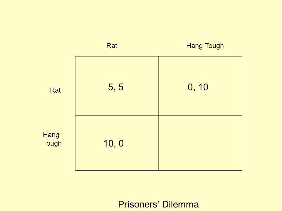 Rat Hang Tough 5, 5 0, 10 Rat Hang Tough 10, 0 Prisoners' Dilemma