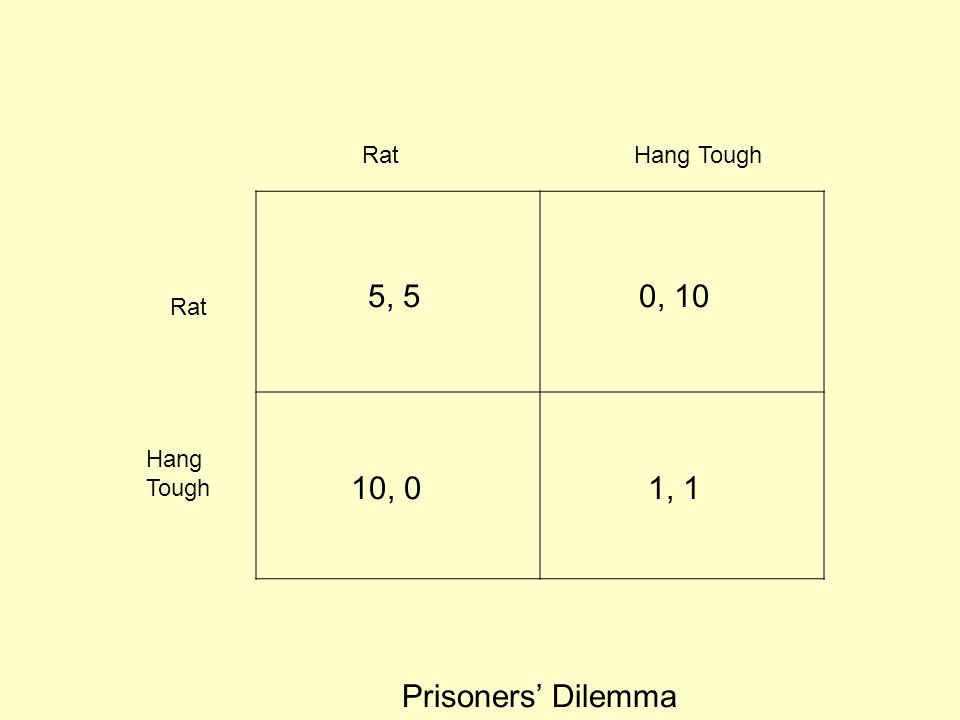 Rat Hang Tough 5, 5 0, 10 Rat Hang Tough 10, 0 1, 1 Prisoners' Dilemma