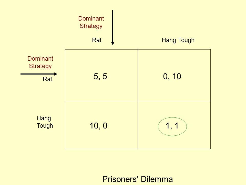 5, 5 0, 10 10, 0 1, 1 Prisoners' Dilemma Dominant Strategy Rat