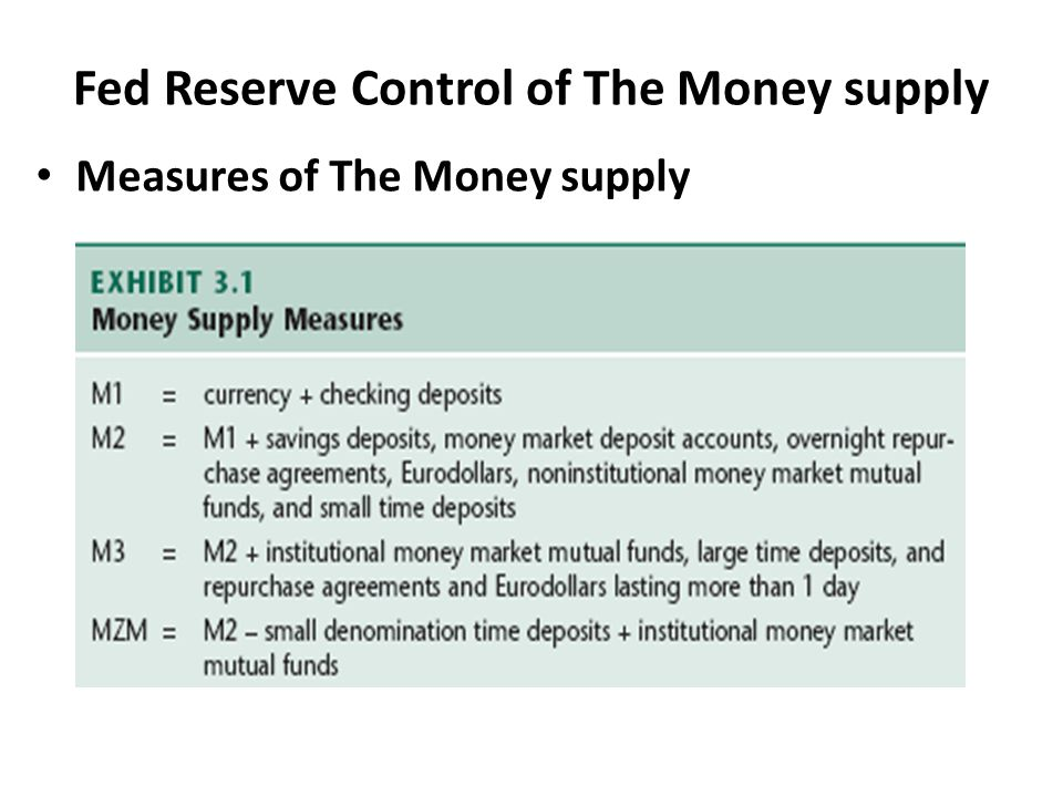 Fed Reserve Control of The Money supply