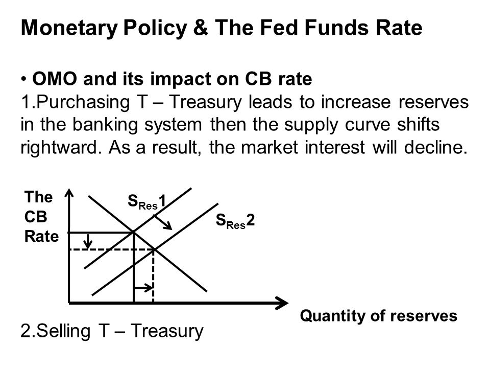 Monetary Policy & The Fed Funds Rate