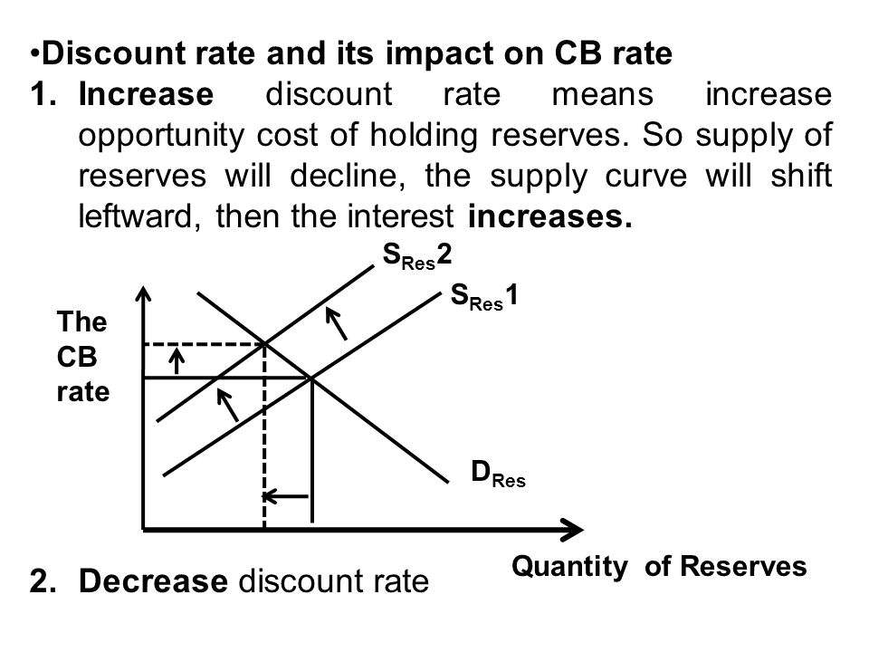 Discount rate and its impact on CB rate