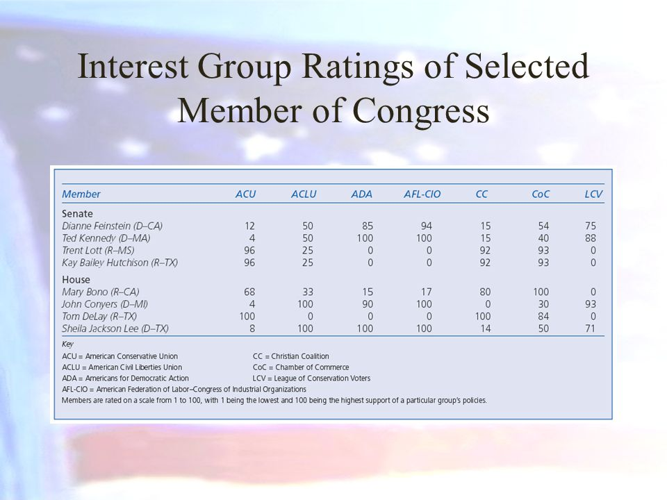 Interest Group Ratings of Selected Member of Congress