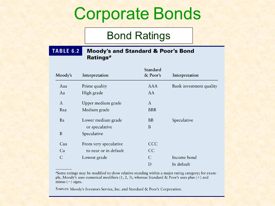 Corporate Bonds Bond Ratings