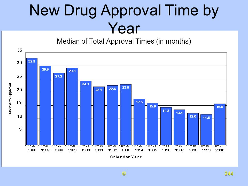 New Drug Approval Time by Year Median of Total Approval Times (in months)