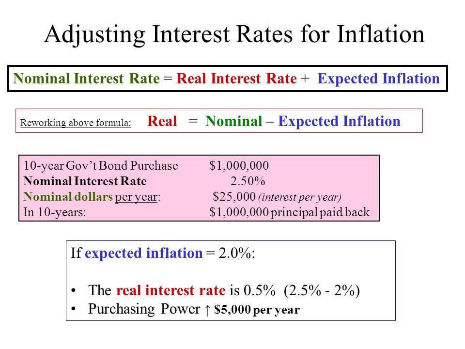 Adjusting Interest Rates for Inflation