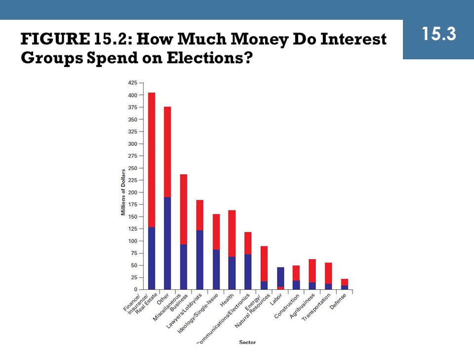 15.3 FIGURE 15.2: How Much Money Do Interest Groups Spend on Elections