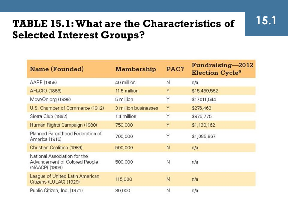 15.1 TABLE 15.1: What are the Characteristics of Selected Interest Groups