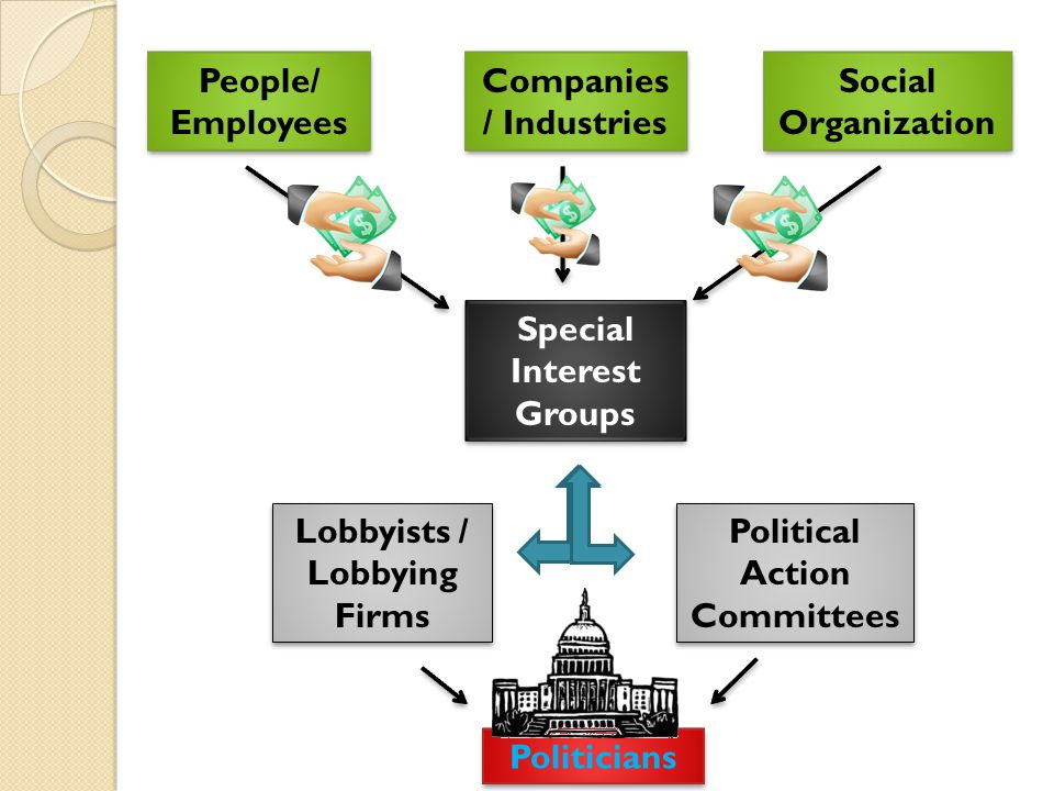 the influence of interest groups and lobbyists on california politics The role of lobbyists is controversial in american politics lobbyists are hired and paid by special-interest groups, companies, nonprofits, groups of citizens, and even school districts to exert influence over elected officials at all levels of government they work at the federal level by meeting.