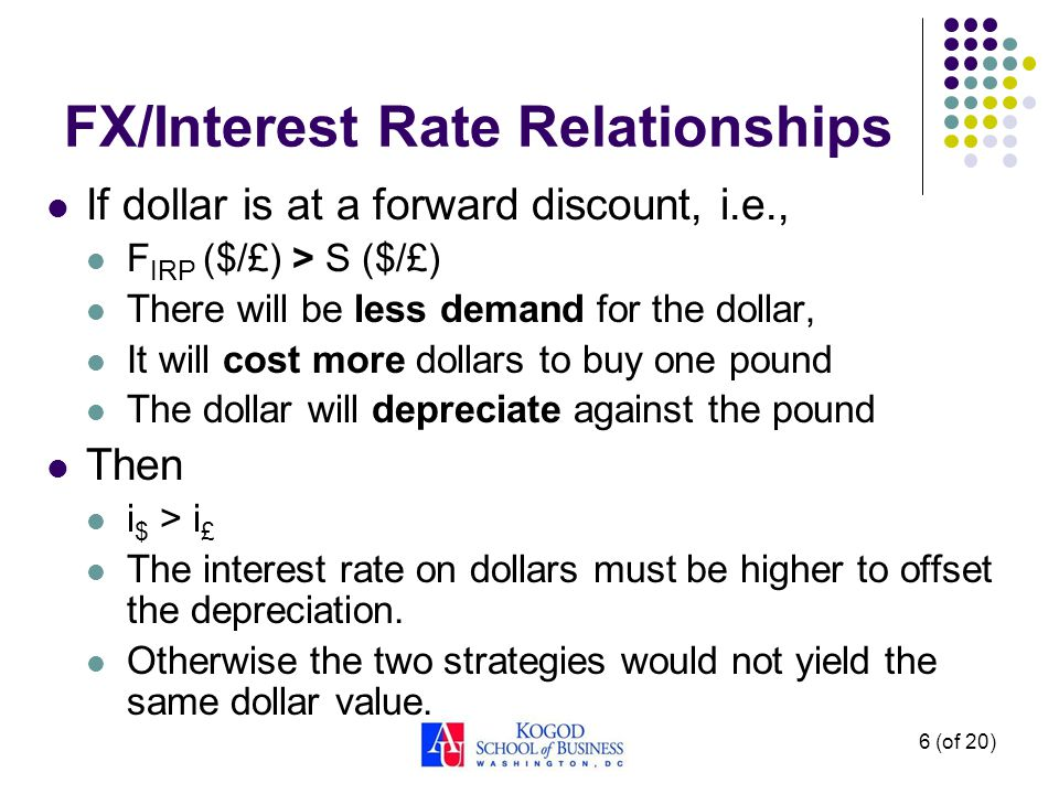 FX/Interest Rate Relationships