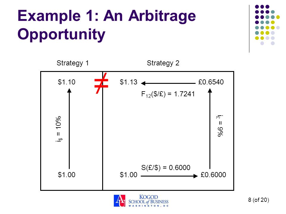 Example 1: An Arbitrage Opportunity