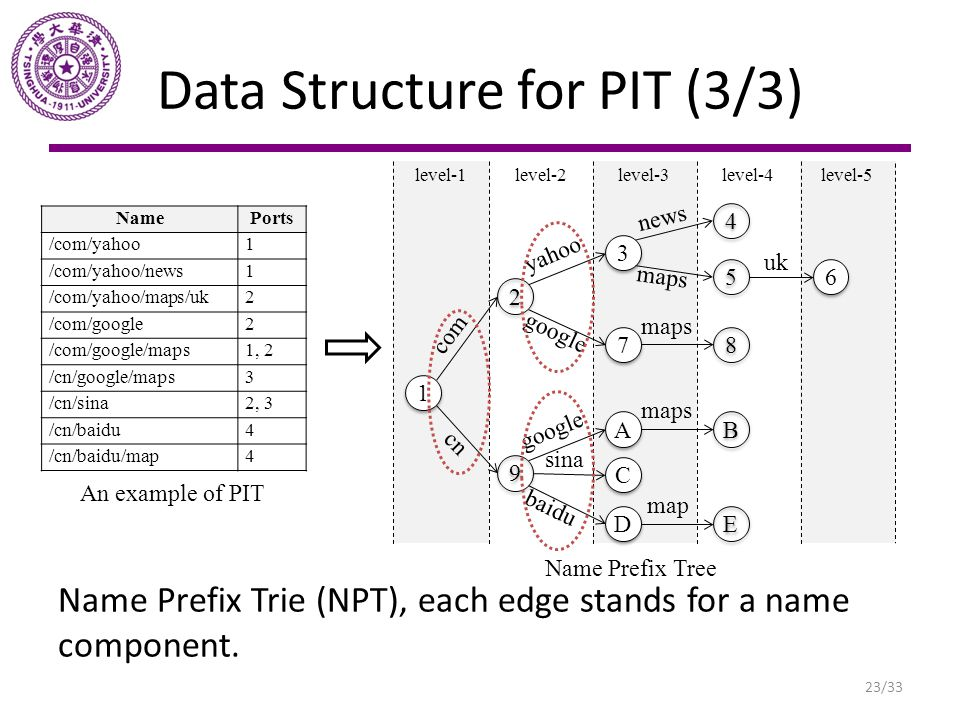 Data Structure for PIT (3/3)