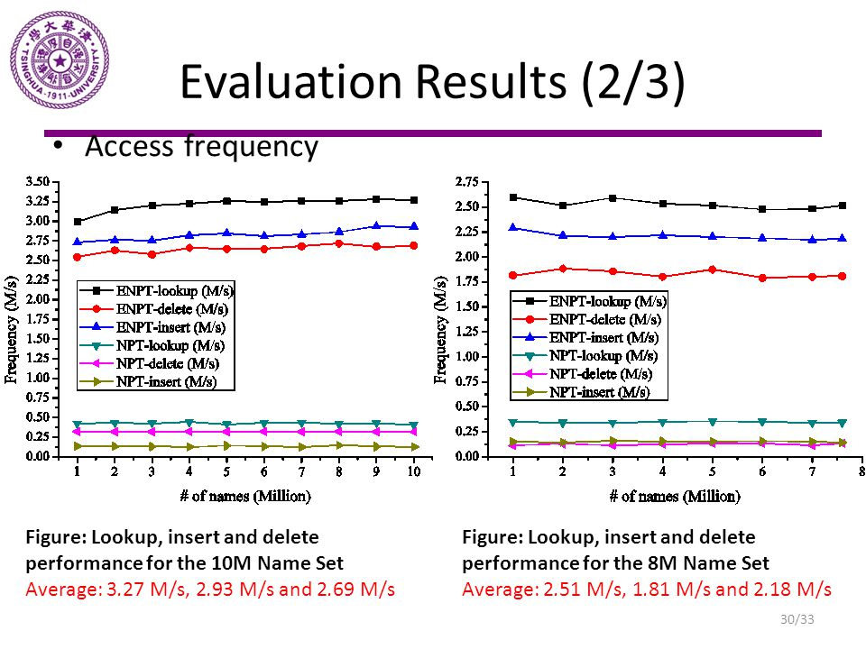 Evaluation Results (2/3)