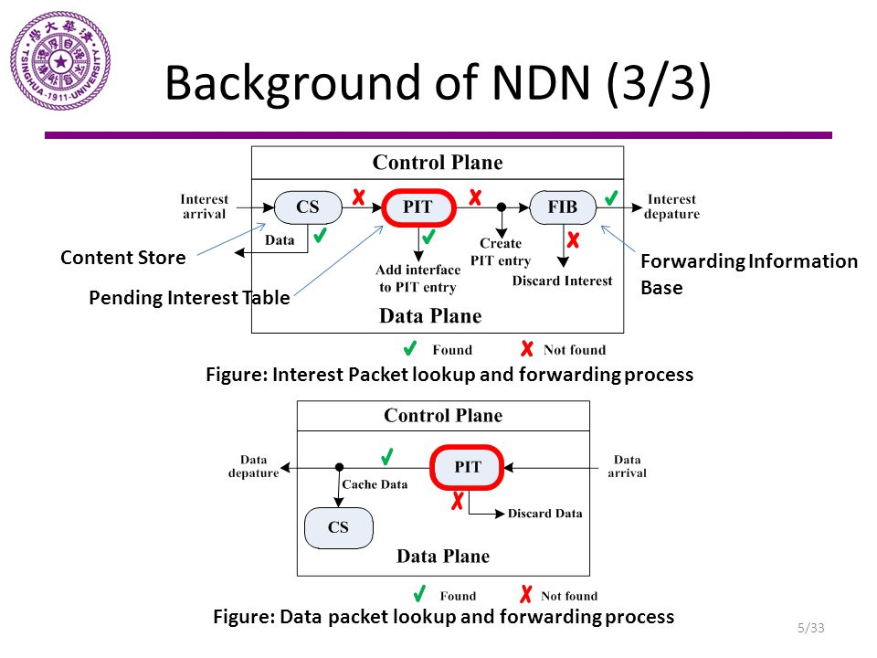 Background of NDN (3/3) Content Store Forwarding Information Base