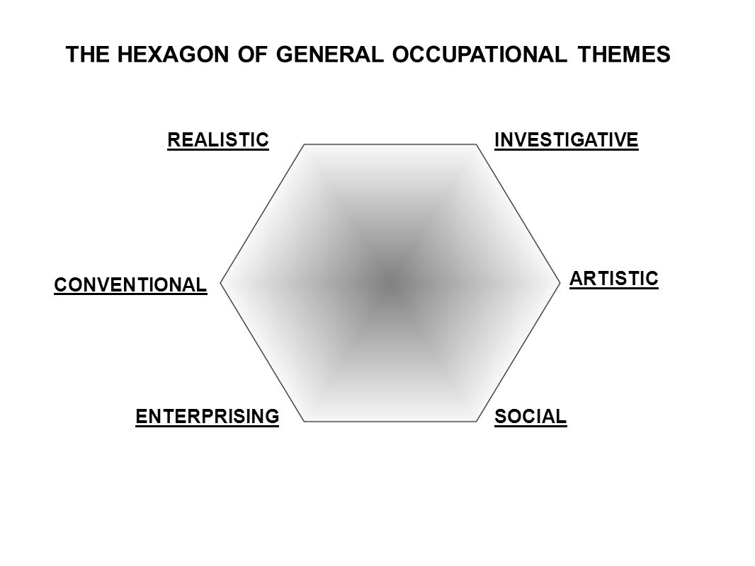 THE HEXAGON OF GENERAL OCCUPATIONAL THEMES