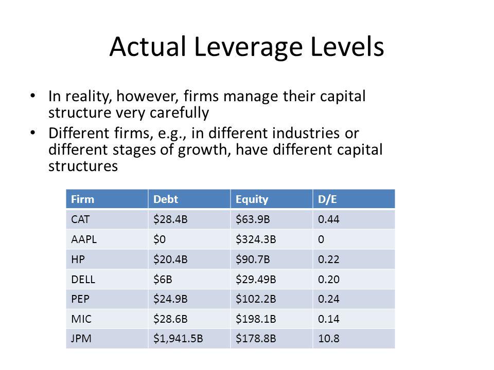 Actual Leverage Levels