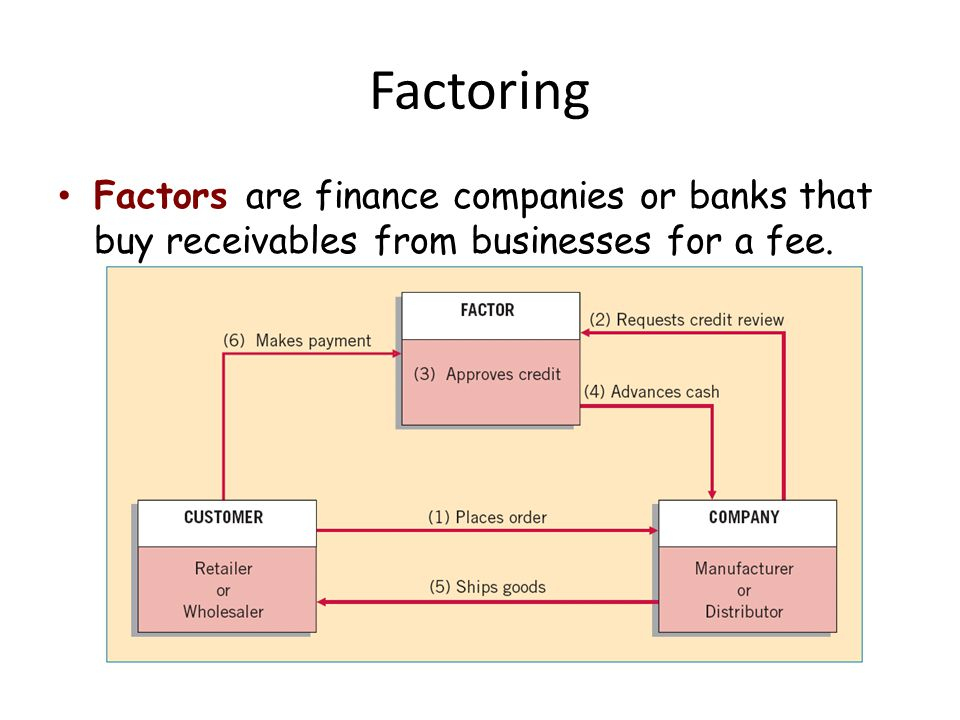 Factoring Factors are finance companies or banks that buy receivables from businesses for a fee.