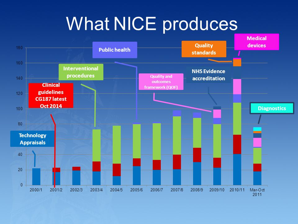 What NICE produces Medical devices Quality standards Public health