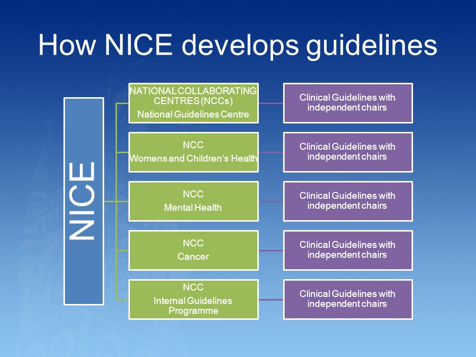 How NICE develops guidelines
