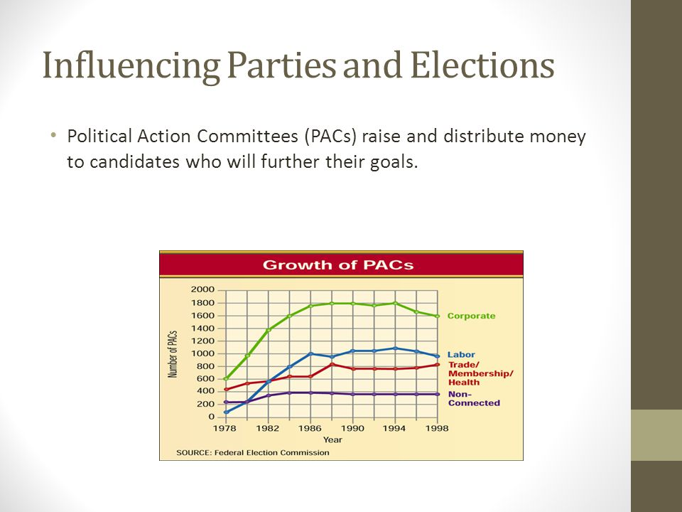 Influencing Parties and Elections