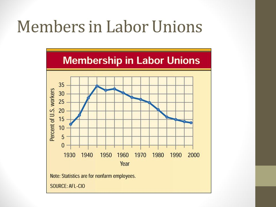 Members in Labor Unions