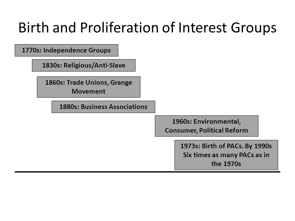 Birth and Proliferation of Interest Groups