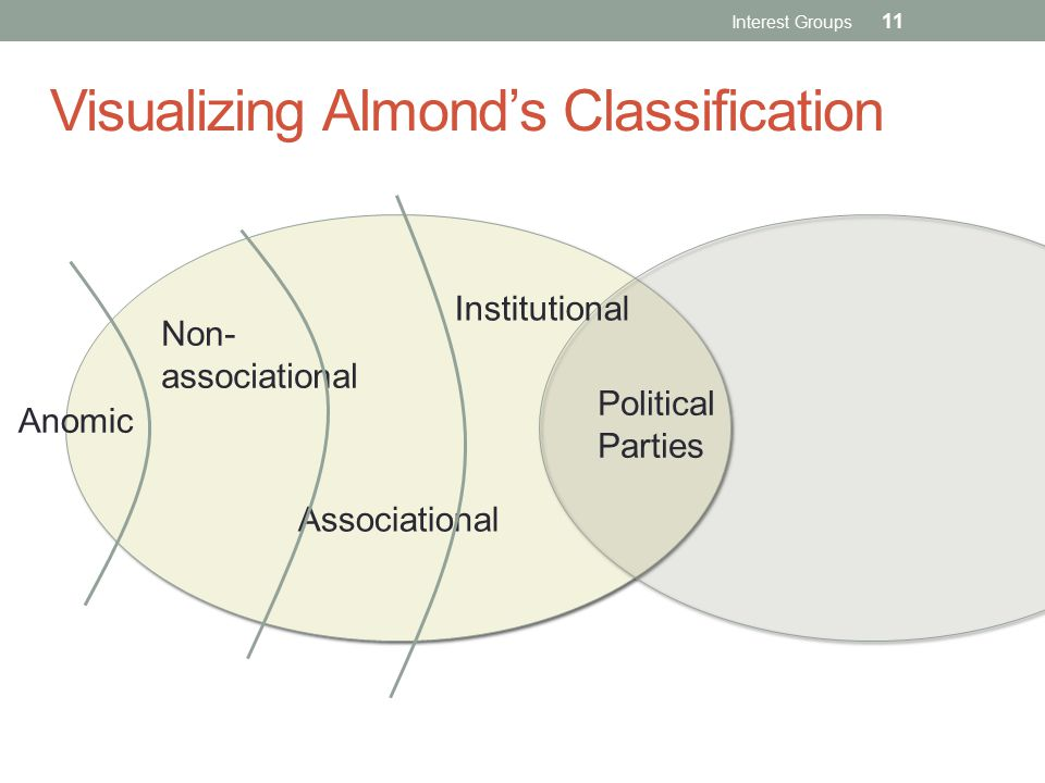 Visualizing Almond's Classification