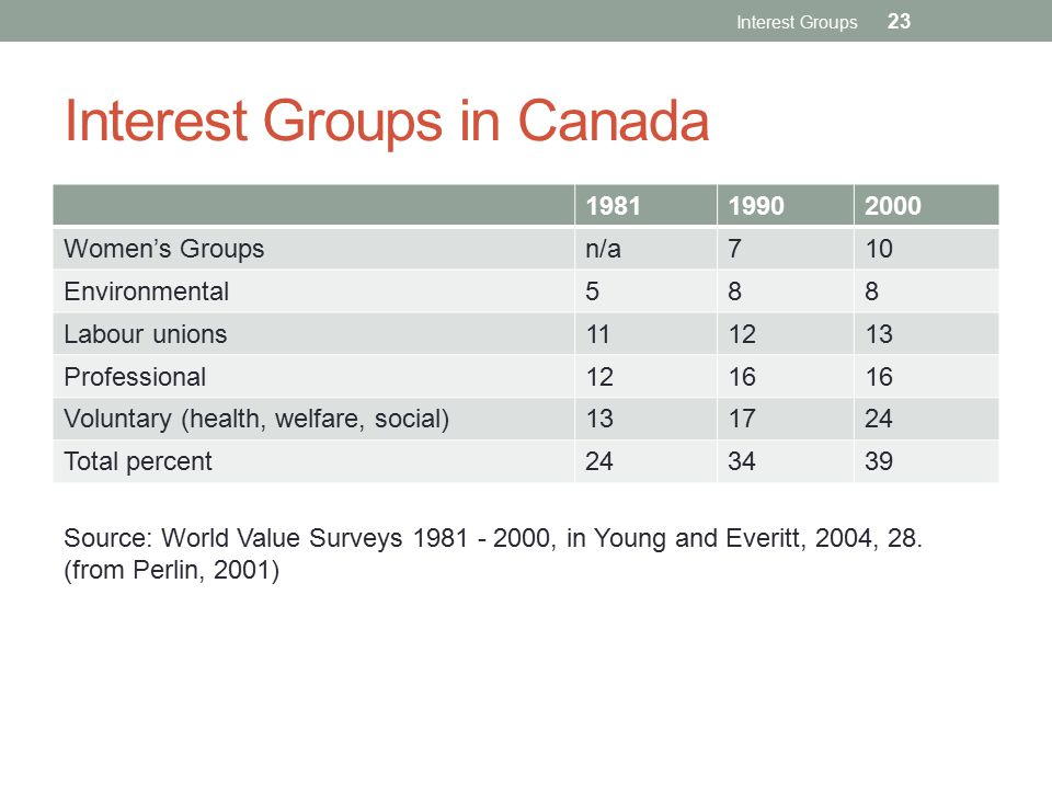Interest Groups in Canada