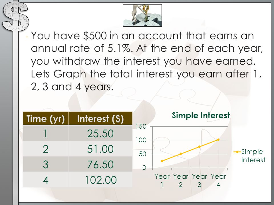 You have $500 in an account that earns an annual rate of 5. 1%