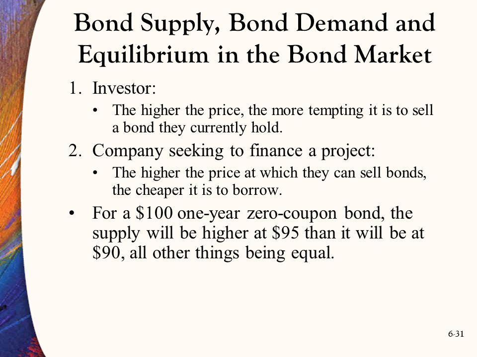 Bond Supply, Bond Demand and Equilibrium in the Bond Market