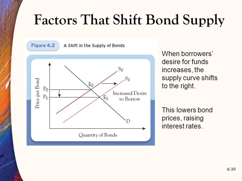 Factors That Shift Bond Supply