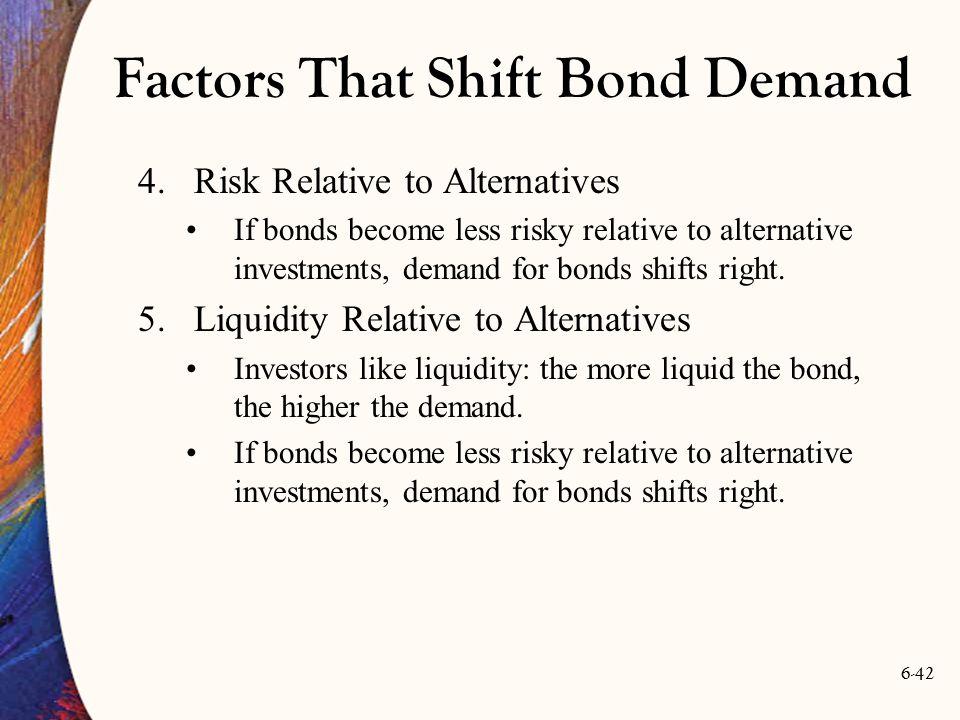 Factors That Shift Bond Demand