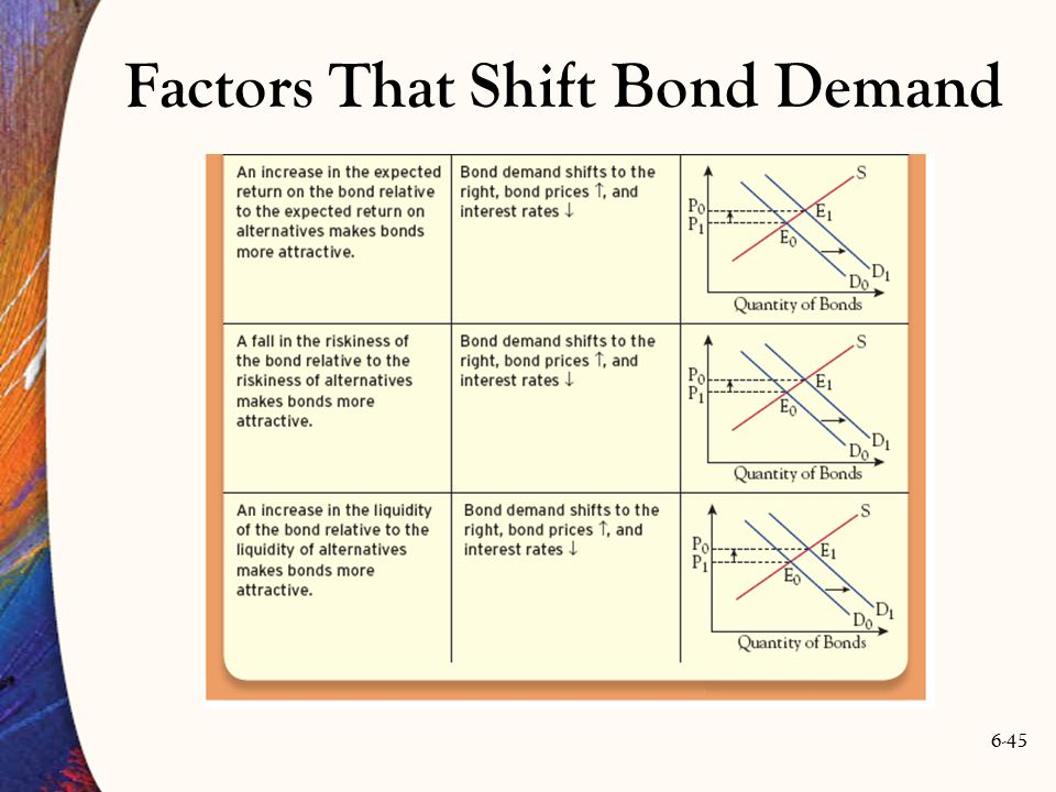 Factors That Shift Bond Demand