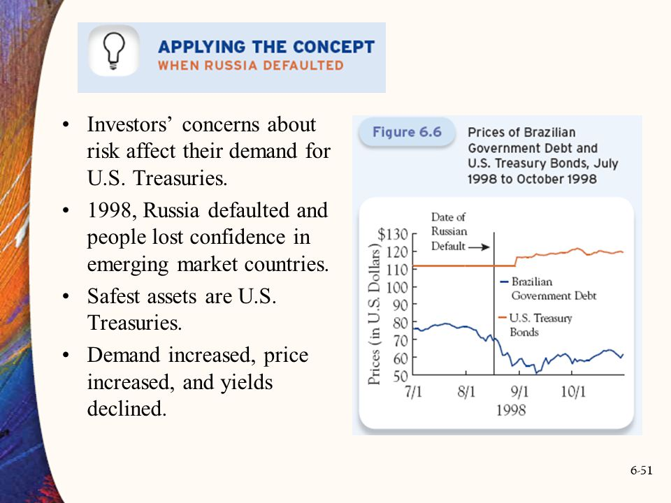 Investors' concerns about risk affect their demand for U.S. Treasuries.