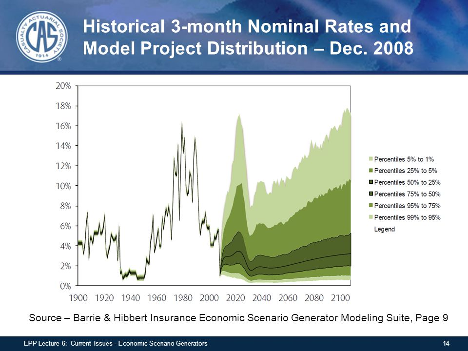 Historical 3-month Nominal Rates and Model Project Distribution – Dec