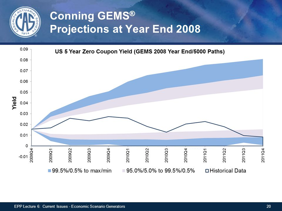 Conning GEMS® Projections at Year End 2008