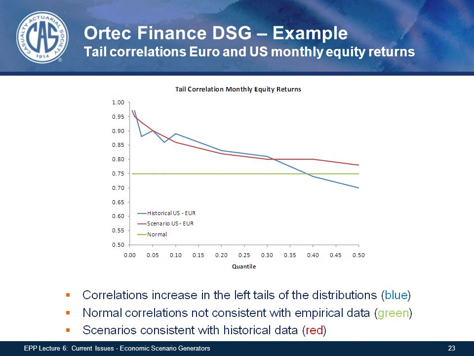 Ortec Finance DSG – Example Tail correlations Euro and US monthly equity returns