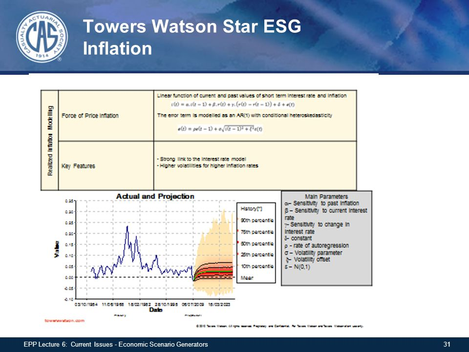 Towers Watson Star ESG Inflation