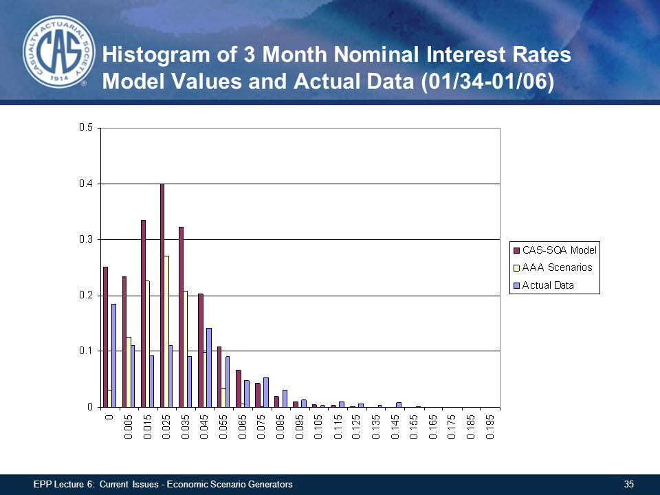 Histogram of 3 Month Nominal Interest Rates Model Values and Actual Data (01/34-01/06)
